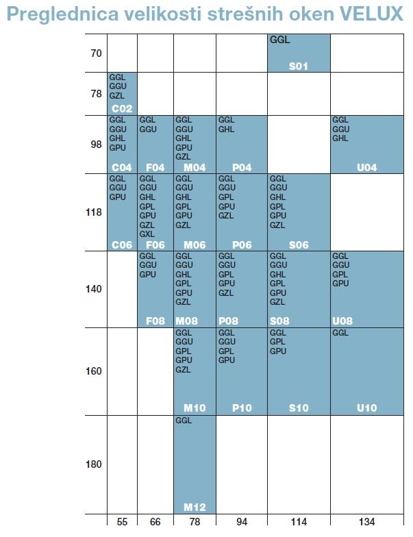TOPDOM Preglednica velikosti stresnih oken VELUX 1